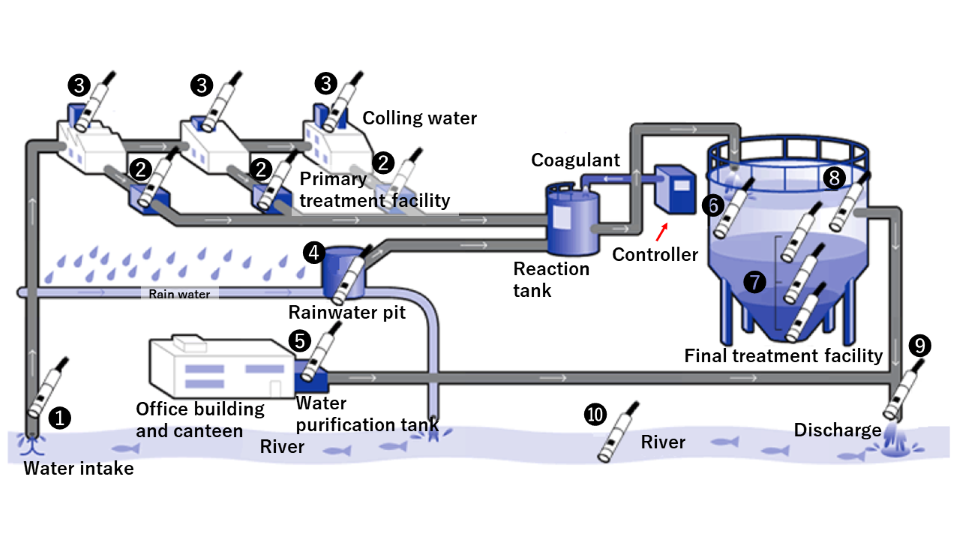 Application of the turbidity meter